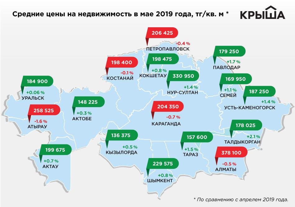 Цены на жильё в Атырау снизились на 1,6%, фото-1