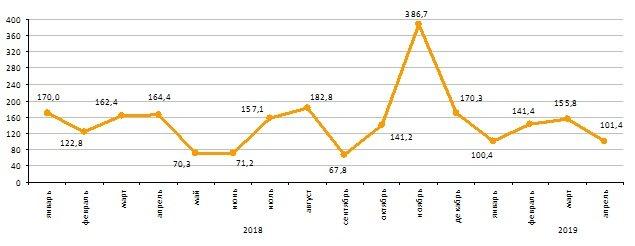 Цены на жильё в Атырау снизились на 1,6%, фото-2