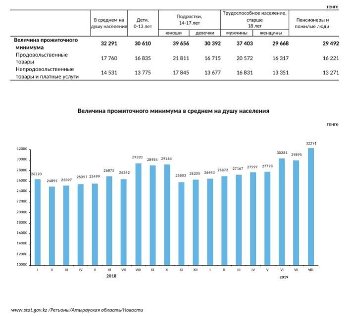 В Атырау выросла величина прожиточного минимума, фото-1