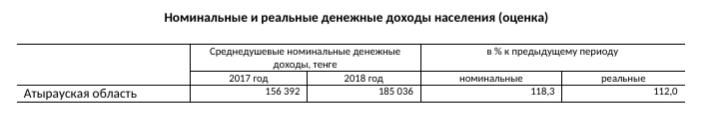Статисты уверяют, что среднедушевой доход в Атырауской области составляет 185 тысяч тенге, фото-1