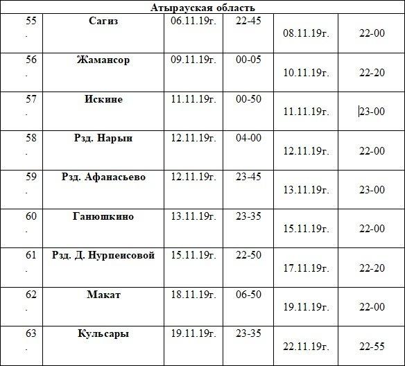 Бесплатное медобследование смогут пройти жители Атырауской области, фото-1