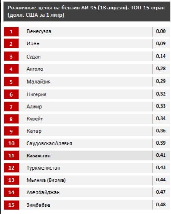 Казахстан вошел в ТОП-15 стран с дешевым бензином - аналитики, фото-1