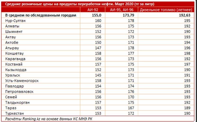 Казахстан вошел в ТОП-15 стран с дешевым бензином - аналитики, фото-2