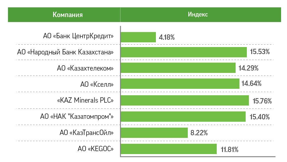 Выгодная покупка надежных акций от крупнейших компаний Казахстана, фото-2