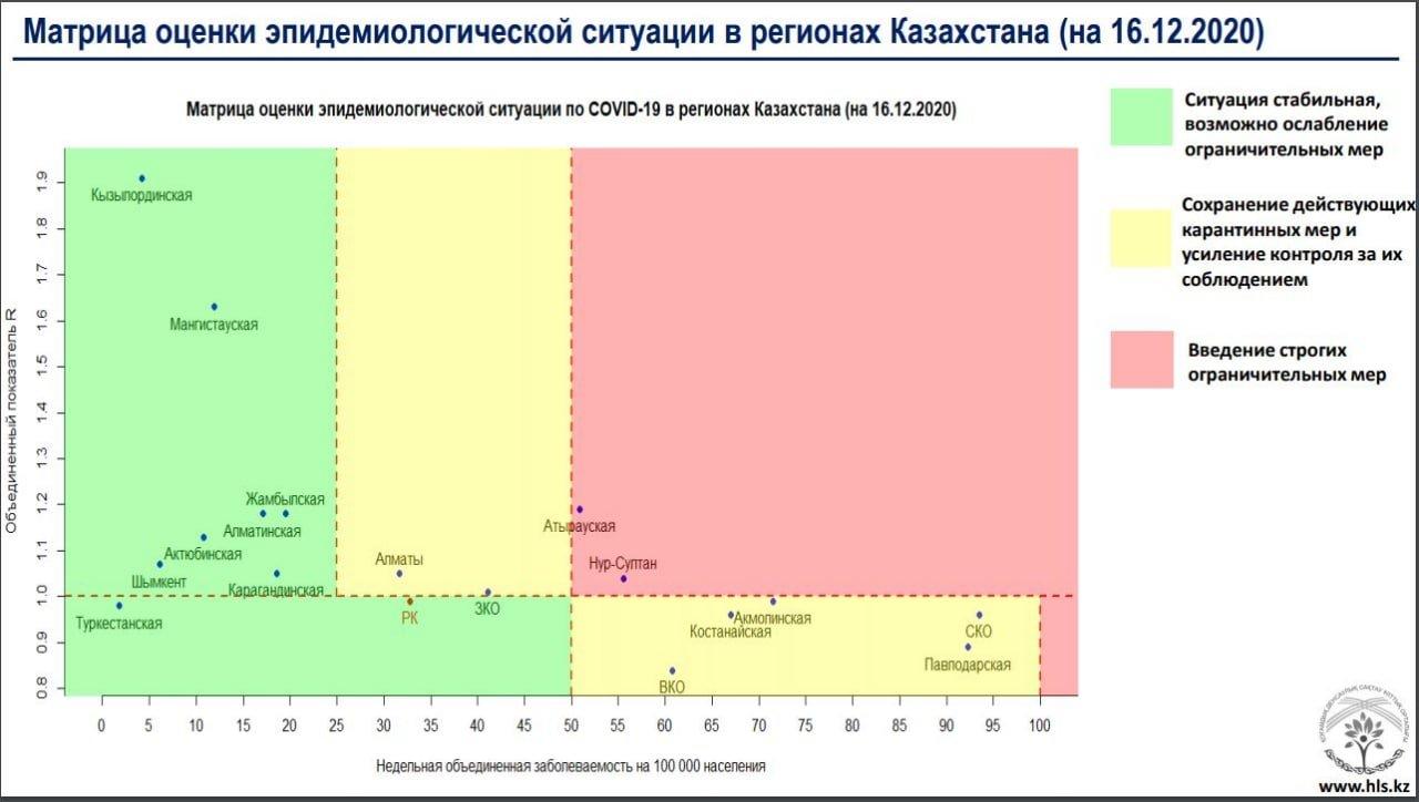 Атырауская область попала в «красную» зону по заболеваемости коронавирусом, фото-1