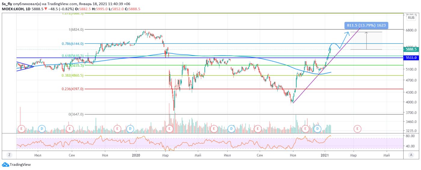 Перспективы роста акций «Лукойл» , фото-1