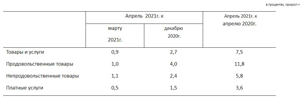 Счет не в нашу пользу. О чем говорят свежие данные об инфляции в Атырауской области, фото-1